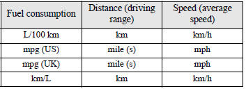 The distance and speed units are also switched in the following combinations