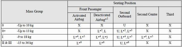 1: With front passenger's airbag deactivated by means of front passenger's airbag