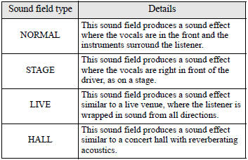 1. Turn the SOUND switch (4) to select the desired sound field.
