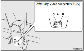 Auxiliary Video connecter (RCA).